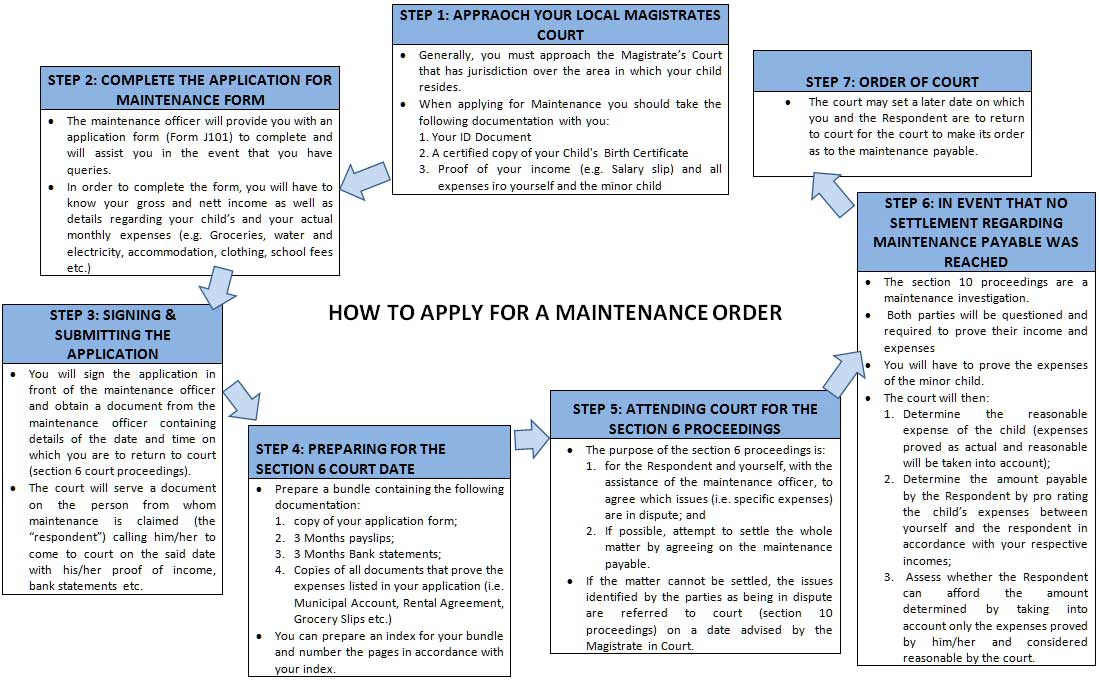how to apply for an intervention order
